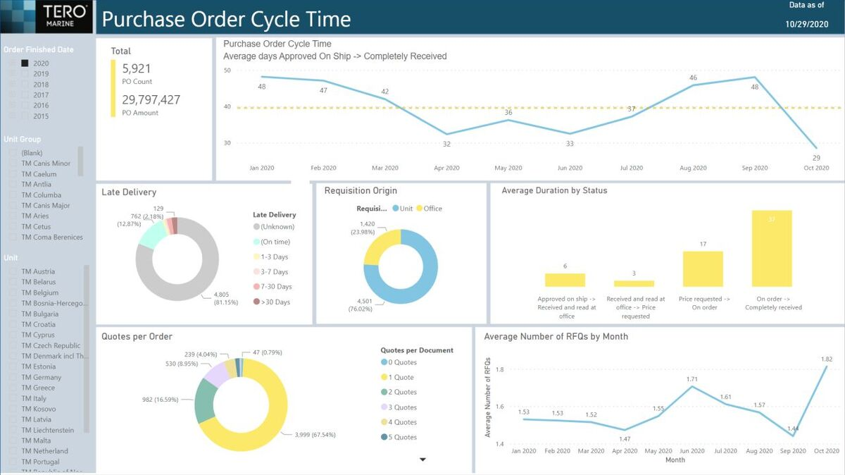 TM Insights' purchase order cycle time analysis and overview (source: TM)