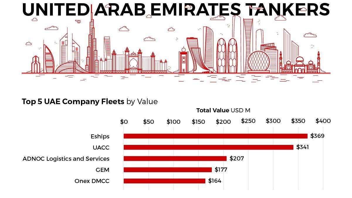 VesselsValue UAE data (source: VesselsValue)