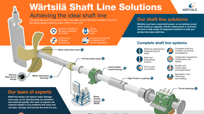 Achieving the ideal shaftline