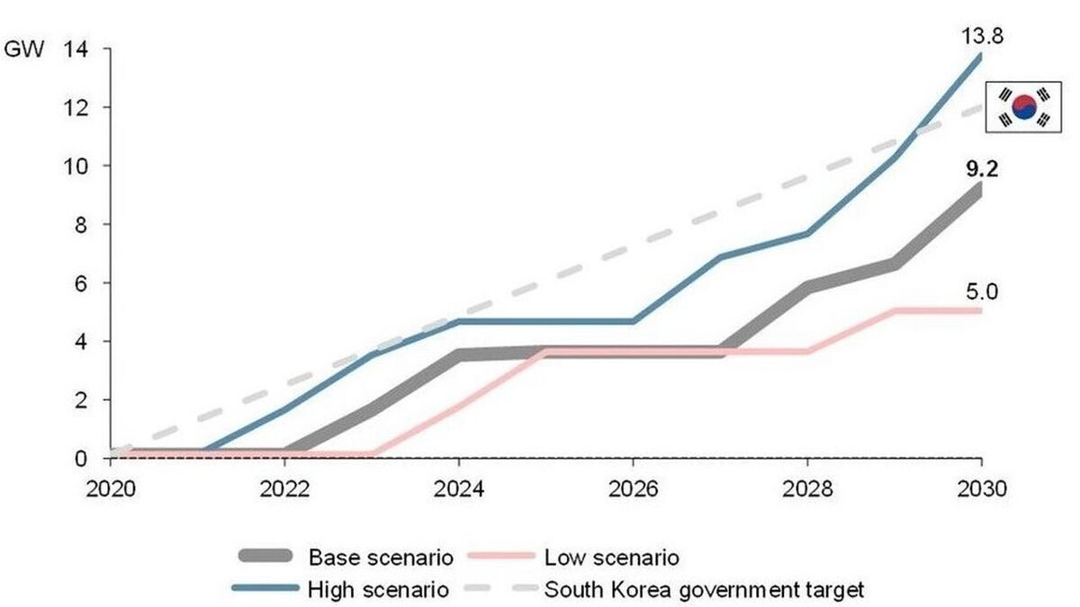 South Korea offshore wind forecast 2020-2030, compared to government forecast (source: Aegir Insights)
