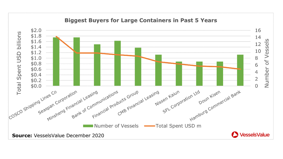 Biggest buyers for large container ships past five years (source: VesselsValue)