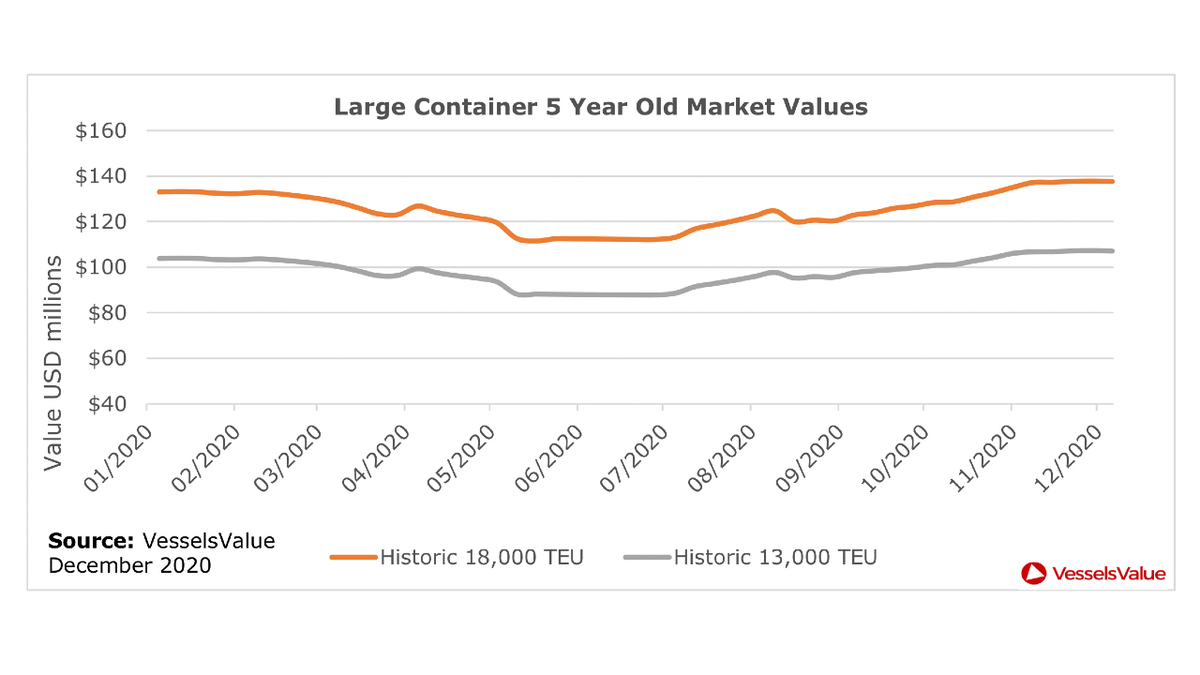 Historic values for 18,000-TEU and 13,000-TEU box ships in US$M since January 2020 (source: VesselsValue)