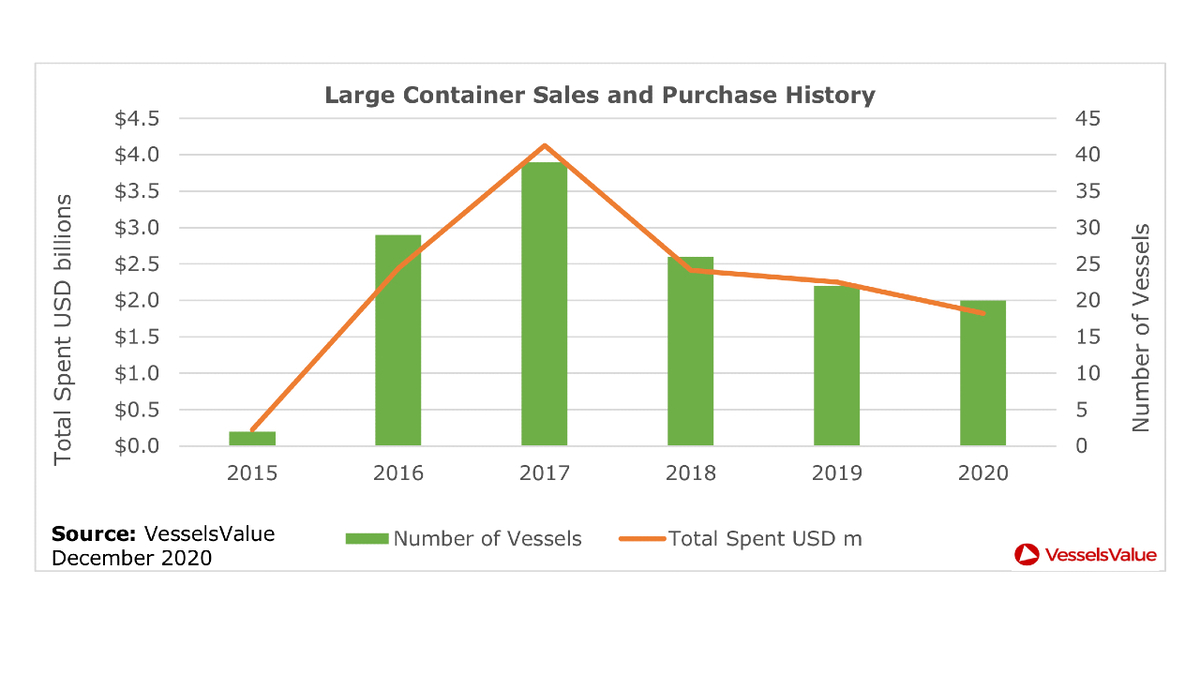 Large container ship S&P history for vessels >10,000 TEU over past five years (source: VesselsValue)