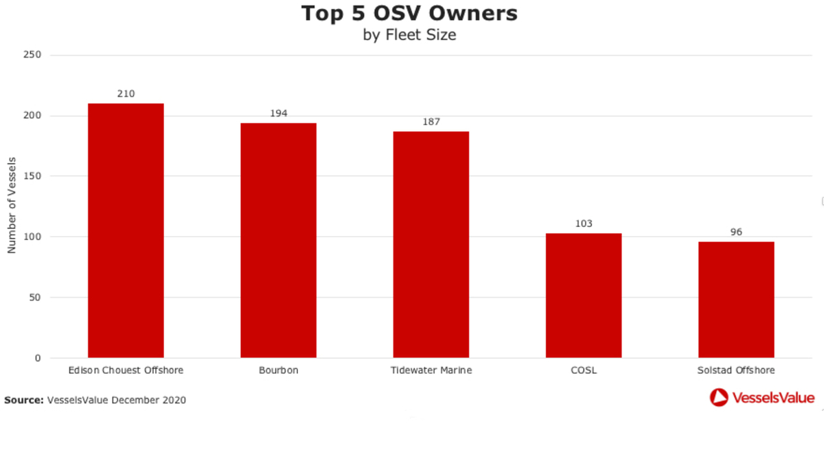 Top 5 OSV owners by fleet size (source: VesselsValue)
