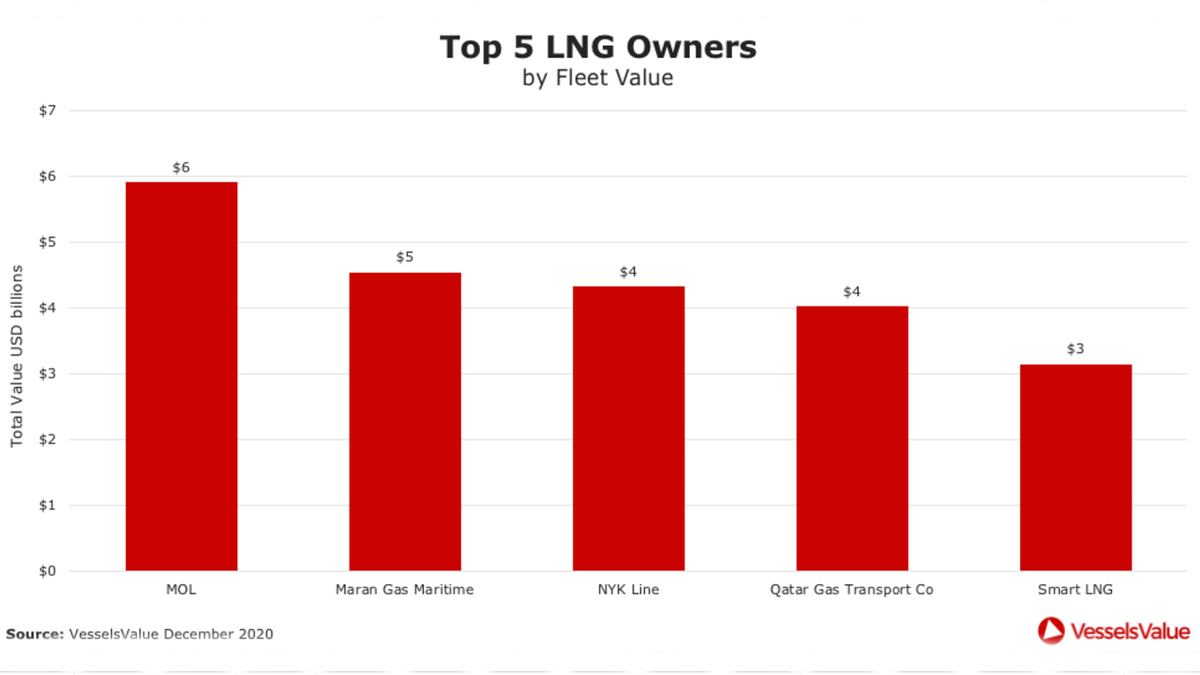 Top LNG owners by value