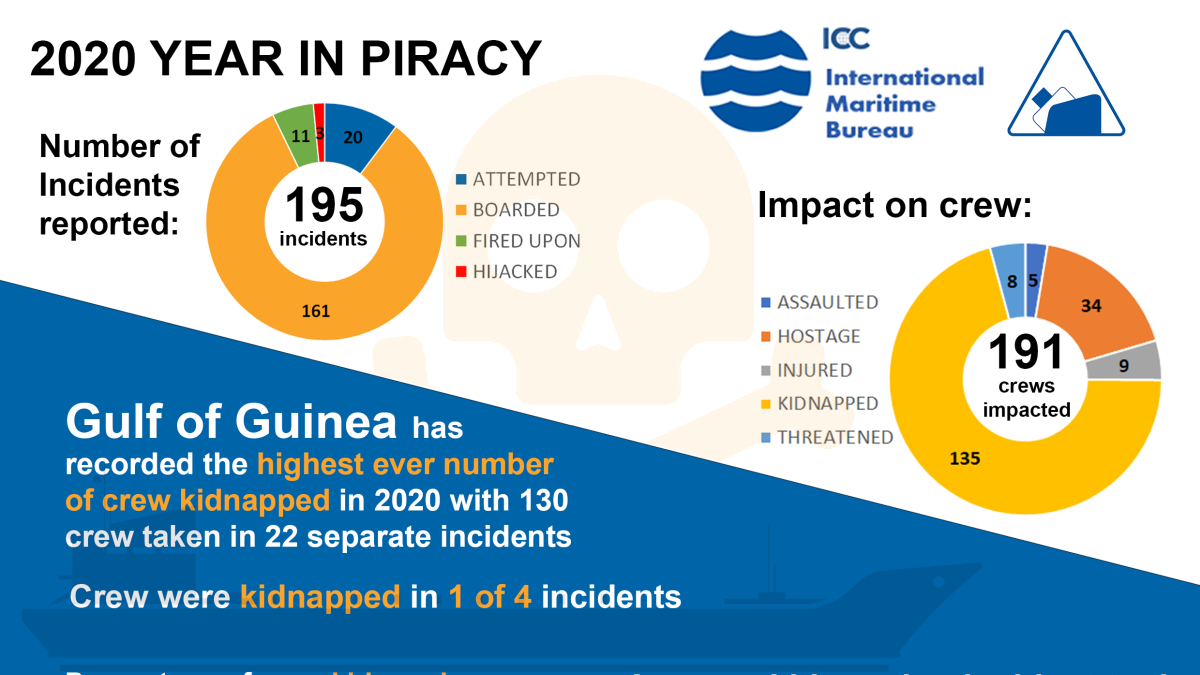 One in four crew were kidnapped in the Gulf of Guinea in 2020 (source: IMB)