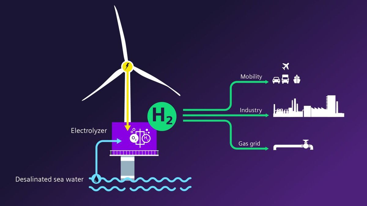 Green hydrogen produced using energy from offshore wind can be used in hard to abate sectors such as heavy industry
