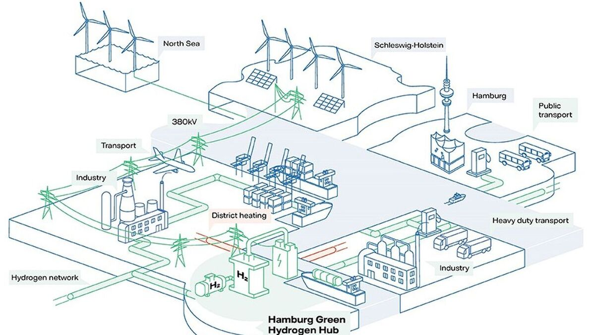 Once a coal-fired facility, the Hamburg-Moorburg site would use electricity from wind and solar to make green hydrogen