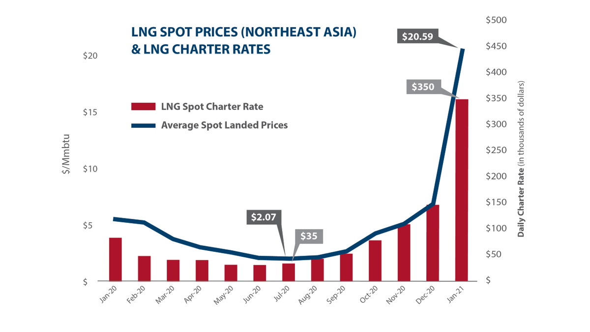 Source: IHS Markit, LNG waterborne
