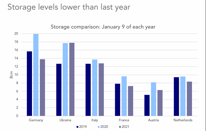 LNG storage levels in Europe (source: Poten & Partners)