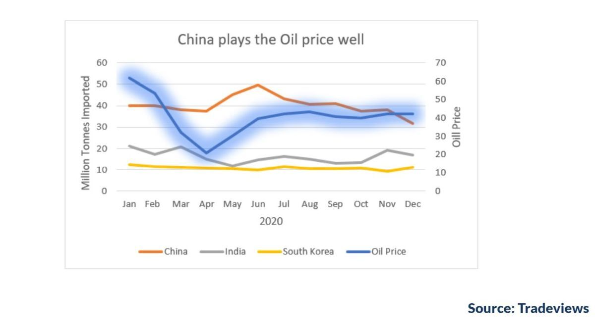 China plays the oil price well (source: Tradeviews)