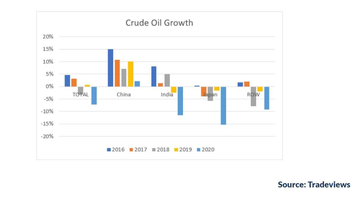 Crude oil growth (source: Tradeviews)