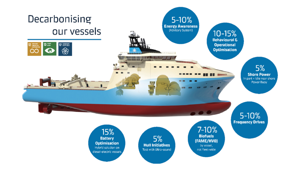 Strategies that Maersk Supply Service is employing for reducing its carbon footprint (source: MSS)