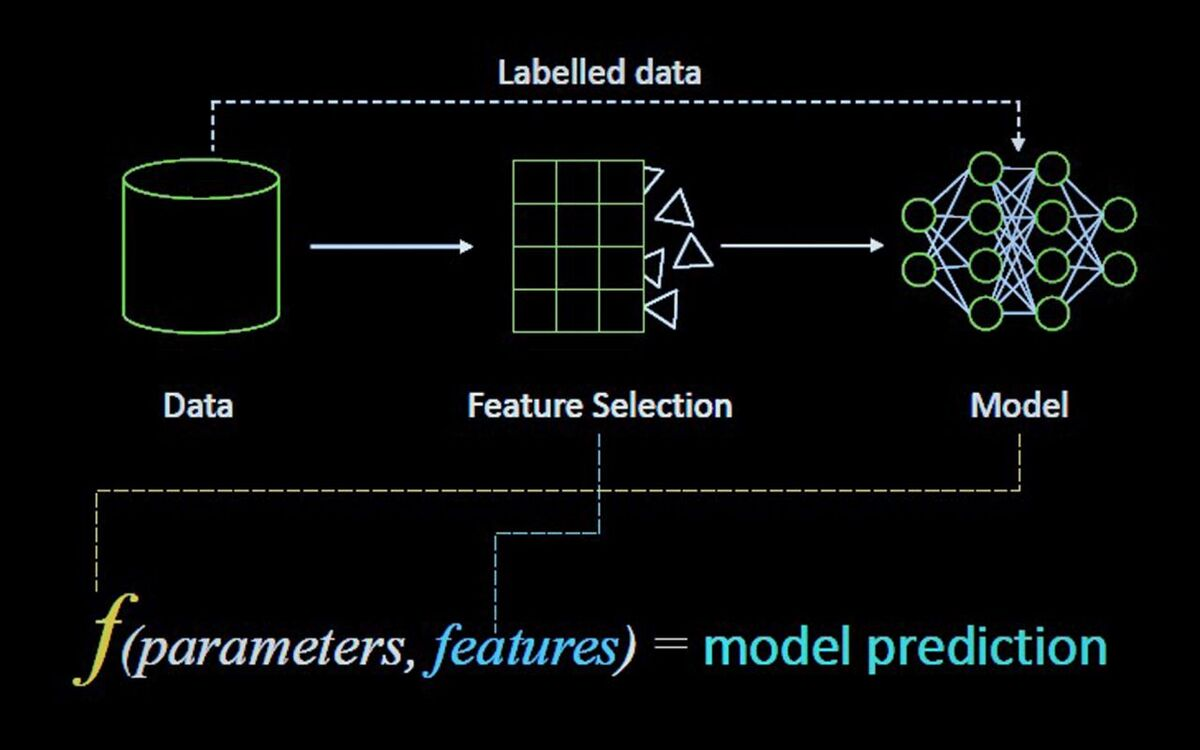 K Line/Bearing data analysis and AI creates prediction models (source: K Line)