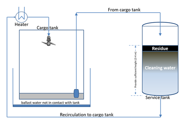 Recirculation by a service tank