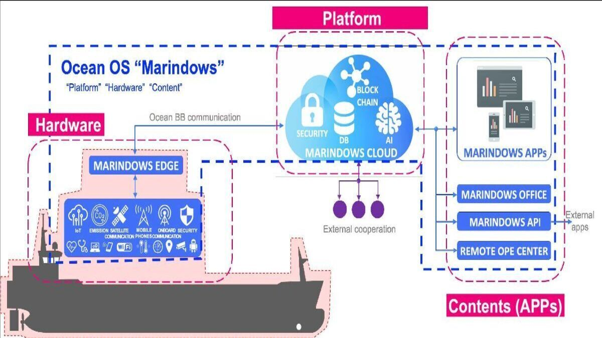 A representation of the workings of Marindows OS (Image: e5 Lab)