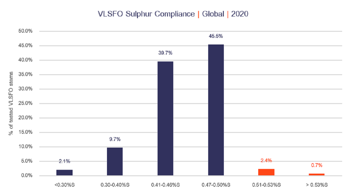 Not all VLSFOs are equal: sulphur compliance test results (source: VPS)