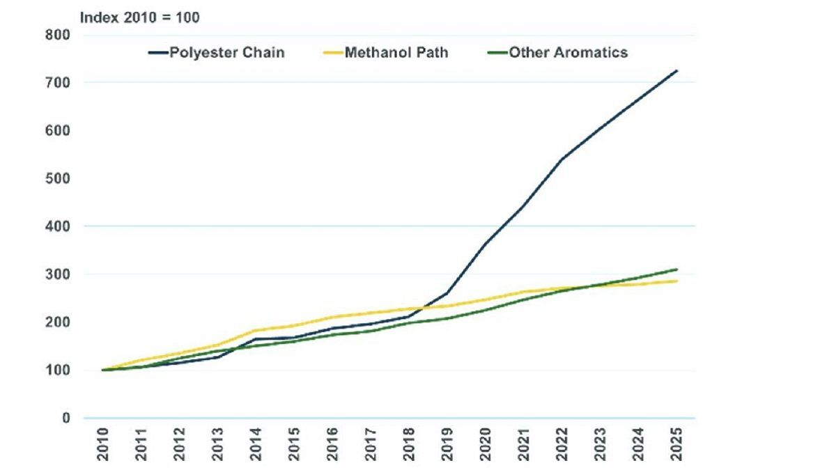 Chart 1: Expansion of China's chemical production capacity (source: MSI)