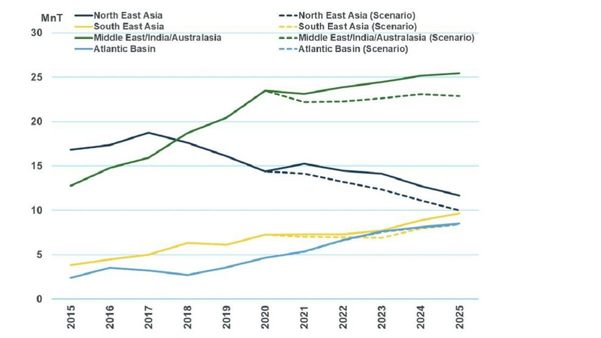 Chart 2: MSI forecast for Chinese organic chemical imports by journey length (source: MSI)