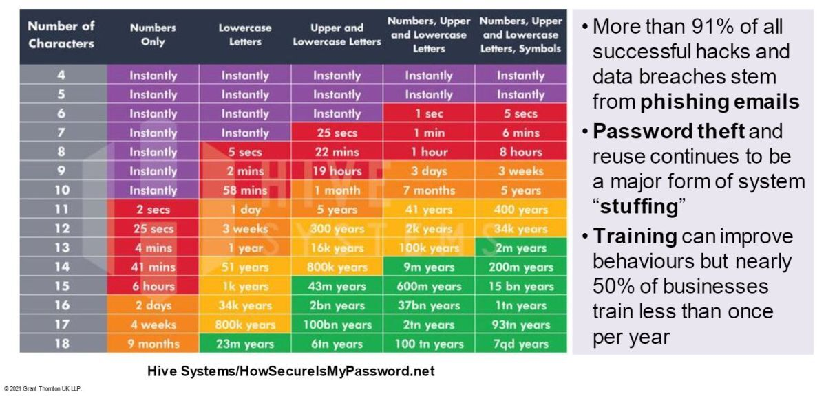 How secure is your password? (source: Grant Thornton UK LLP / Hive Systems)