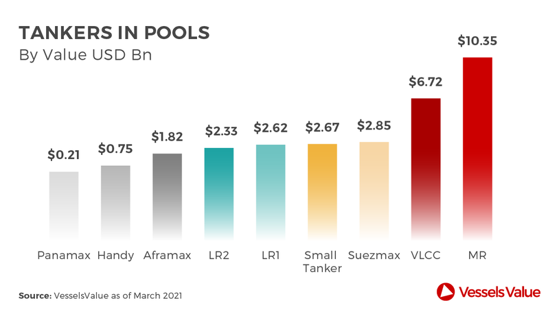 Tankers in pools (source: VesselsValue)