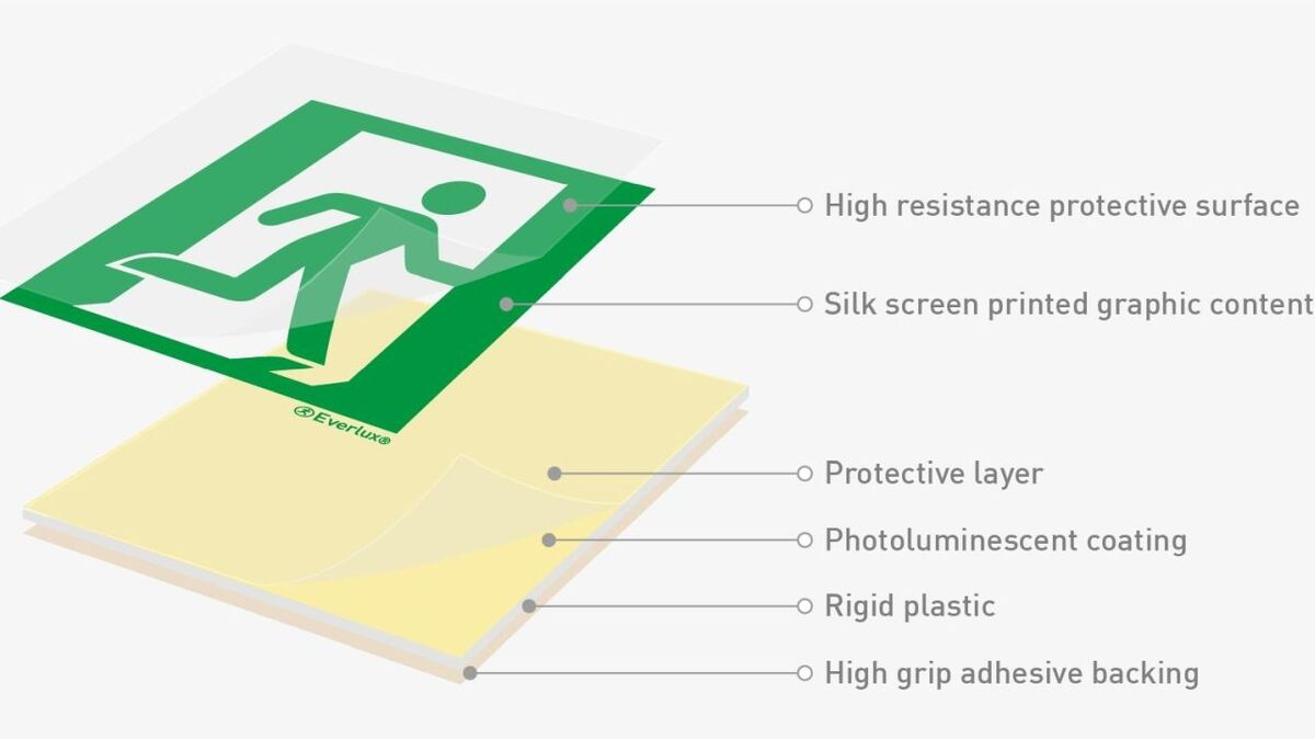 Everlux's multi-layer safety signs provide a high-grip answer to the challenges associated with use in the offshore wind market