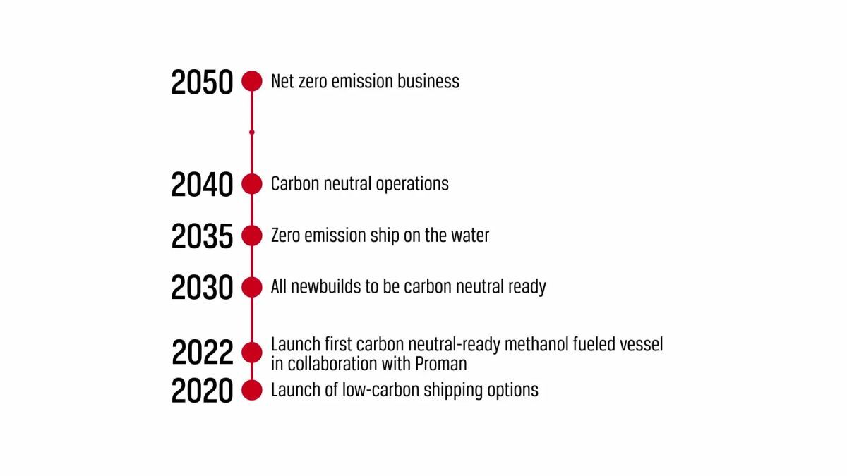 Stena Bulk: decarbonisation by 2050 plan in place