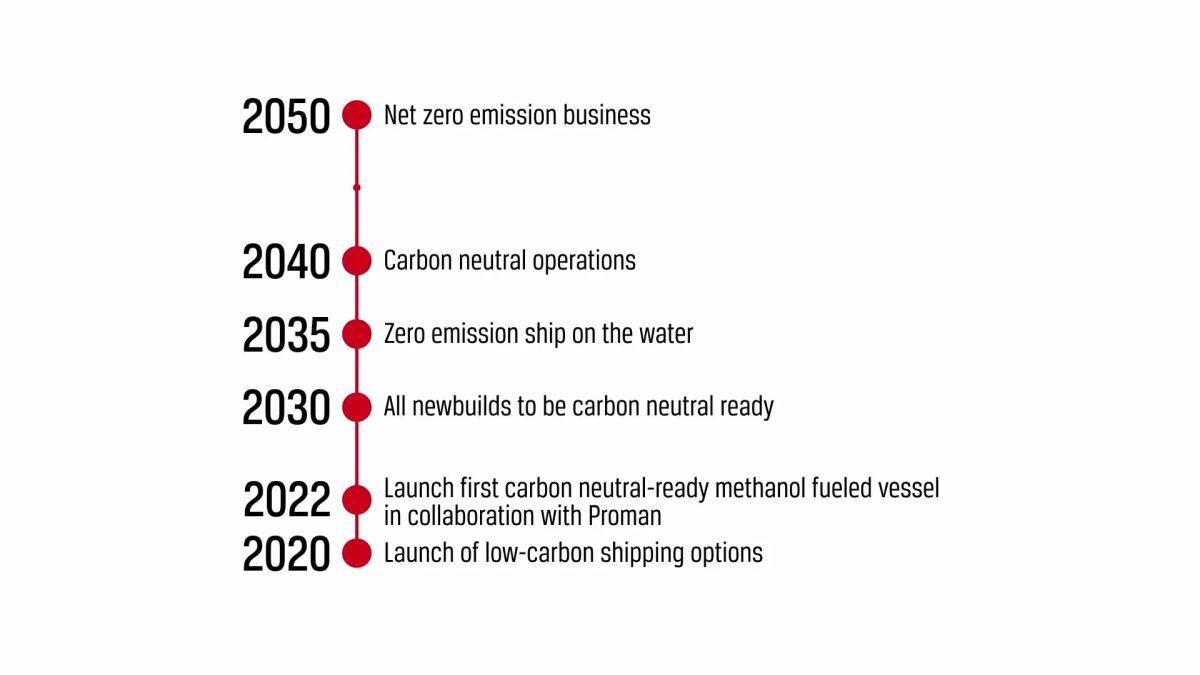 Stena Bulk unveils the milestones to net zero by 2050 (source: Stena)