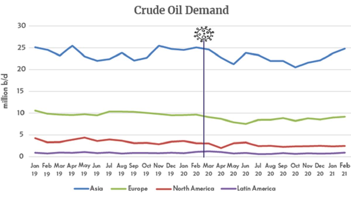 Crude oil demand (source: Tradeviews Apr 2021)