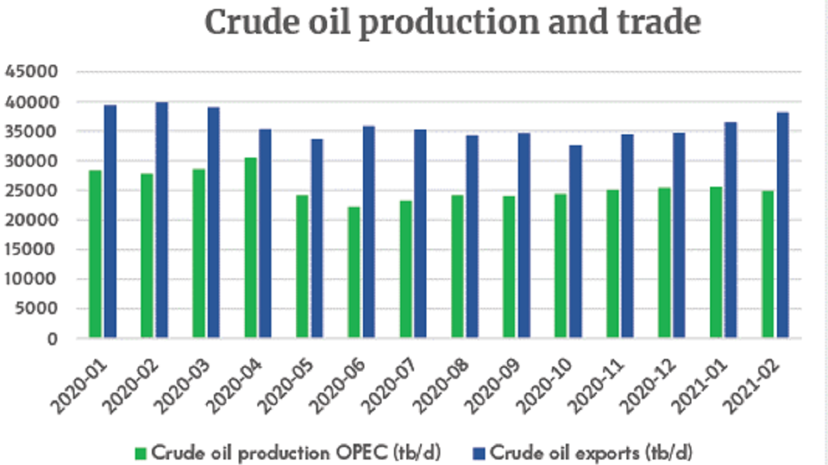 Crude oil production and trade (source: Tradeviews Apr 2021)