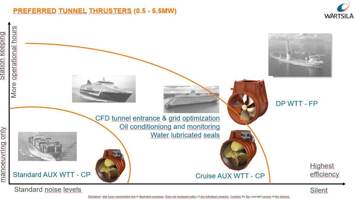 The fixed versus pitched propeller trade-off (source: Wärtsilä)