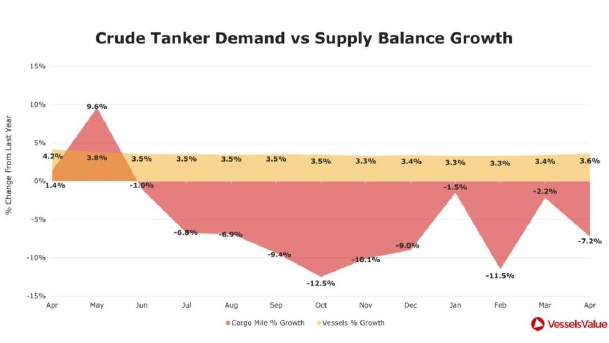 Cargo demand falls while the dirty tanker fleet supply continues to grow (source: VesselsValue)
