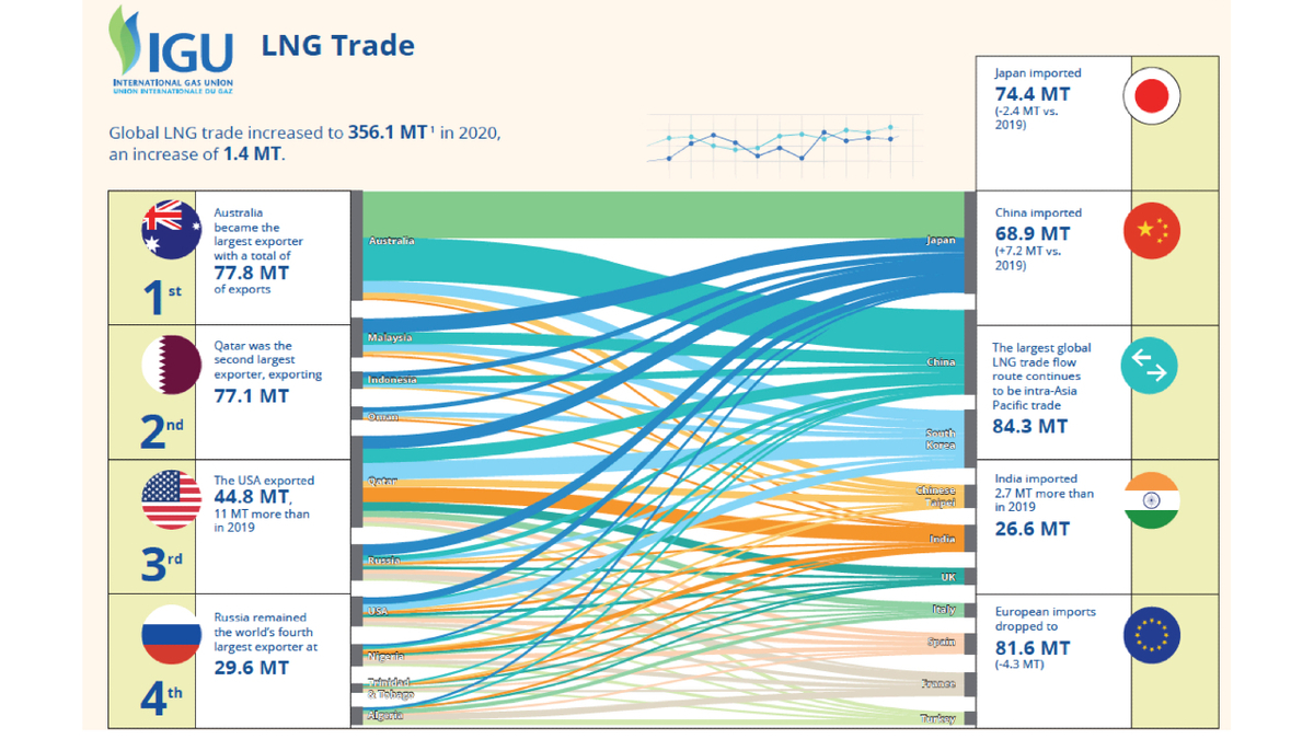 Diagram shows trade flows between top 10 exporters and top 10 importers of LNG (source: GIIGNL)