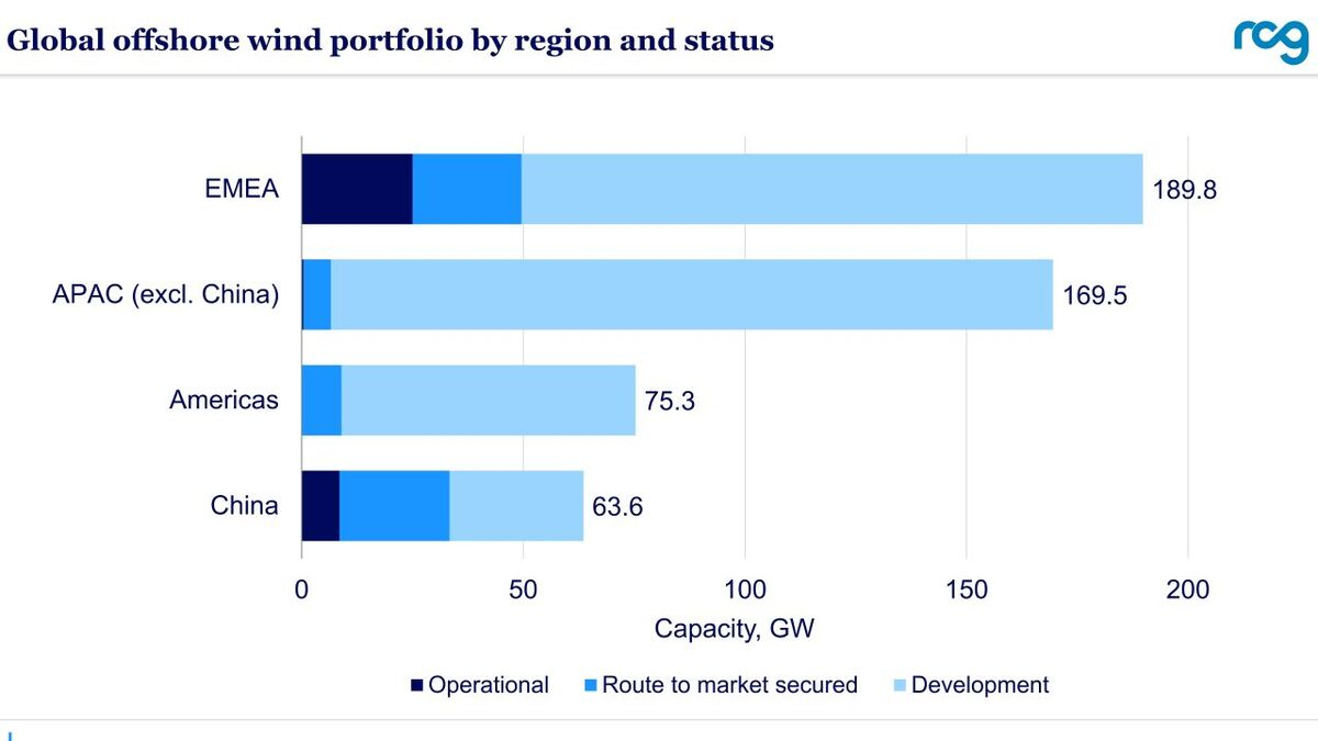 Global offshore wind portfolio by region and status (source: RCG)