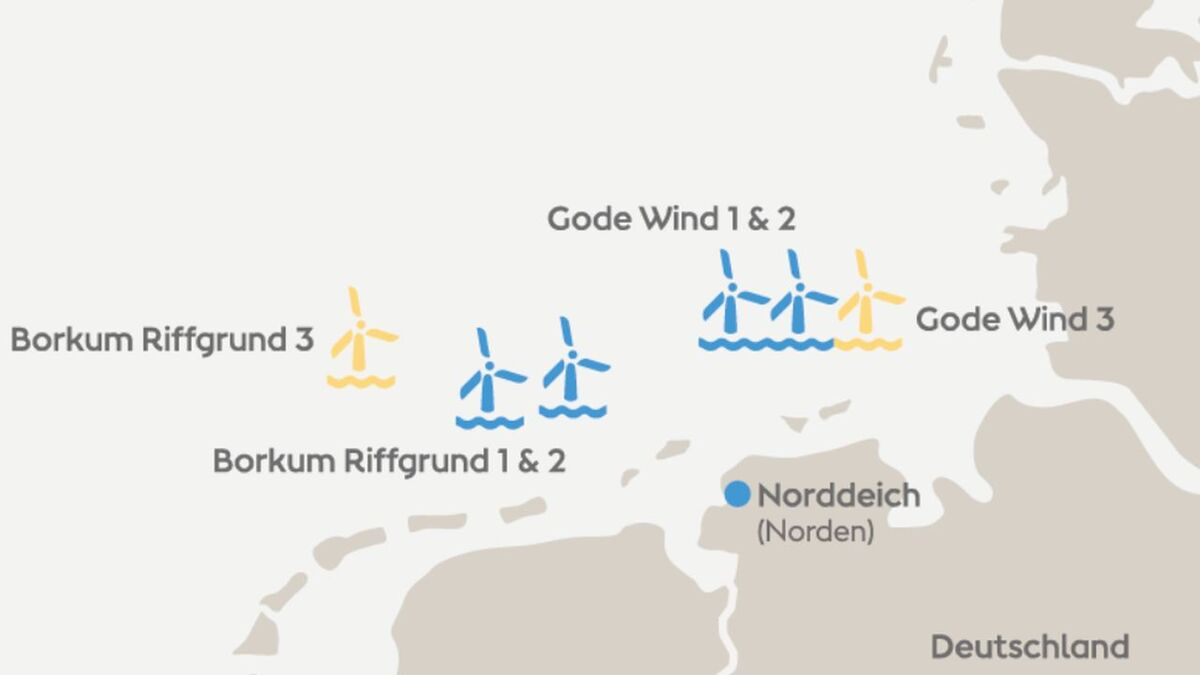 Prysmian Group will provide more than 150 km of 66-kV XLPE-insulated cables for the Gode Wind 3 and Borkum Riffgrund 3 projects (source: Ørsted)
