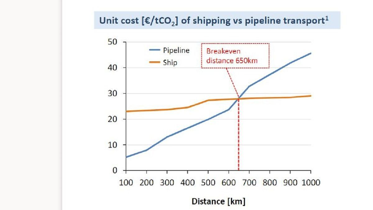 Why shipping has an essential role in carbon capture