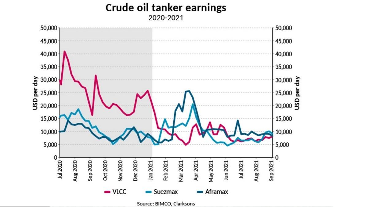 Crude oil tanker earnings have fallen below breakeven (source: BIMCO/Clarksons)