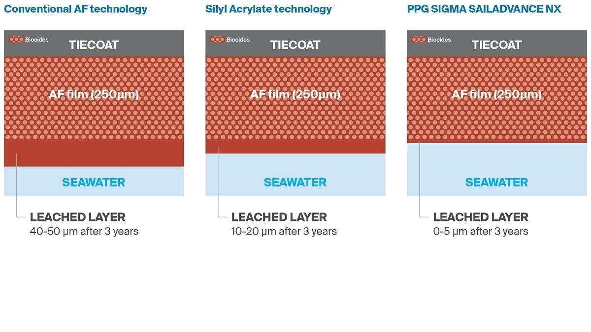 Sigma Sailadvance NX: linear polishing and minimal development leached layer (source: Sigma)