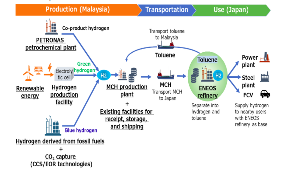 Eneos and Petronas will work on developing a hydrogen supply chain (source: Eneos Corporation)